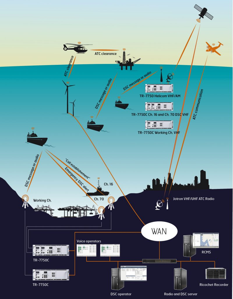 System Coastal Radio